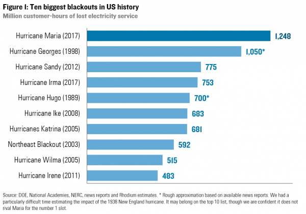 This chart shows all of the most significant blackouts in American history. The Hurricane Maria blackout has obviously beat out all others and is proving to be very difficult to fix.