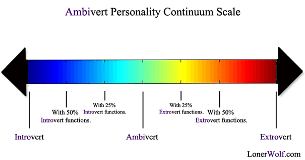 "Most people lie in the middle of the ""Ambivert Scale,"" a mix of introvert and extrovert."